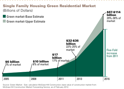 The Green Home Building Boom