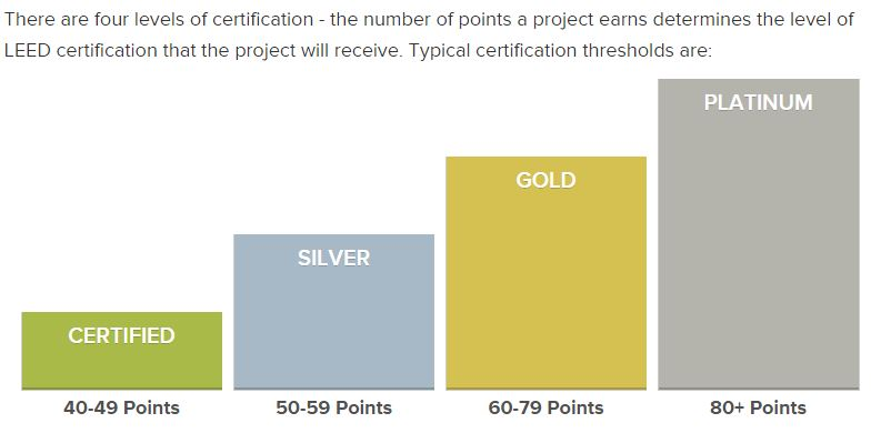 LEED Levels of certification