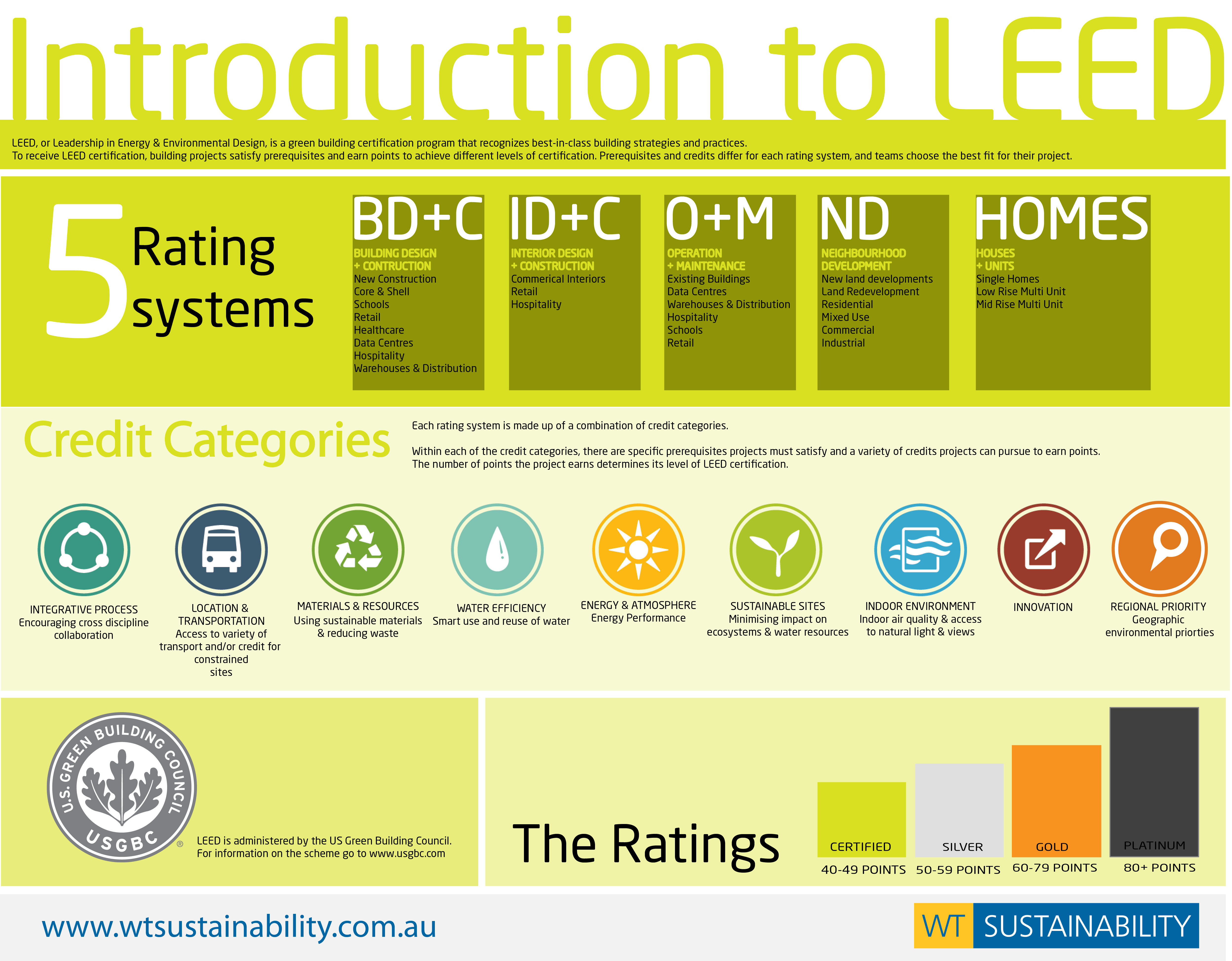 introduction to leed v4 miami urban green