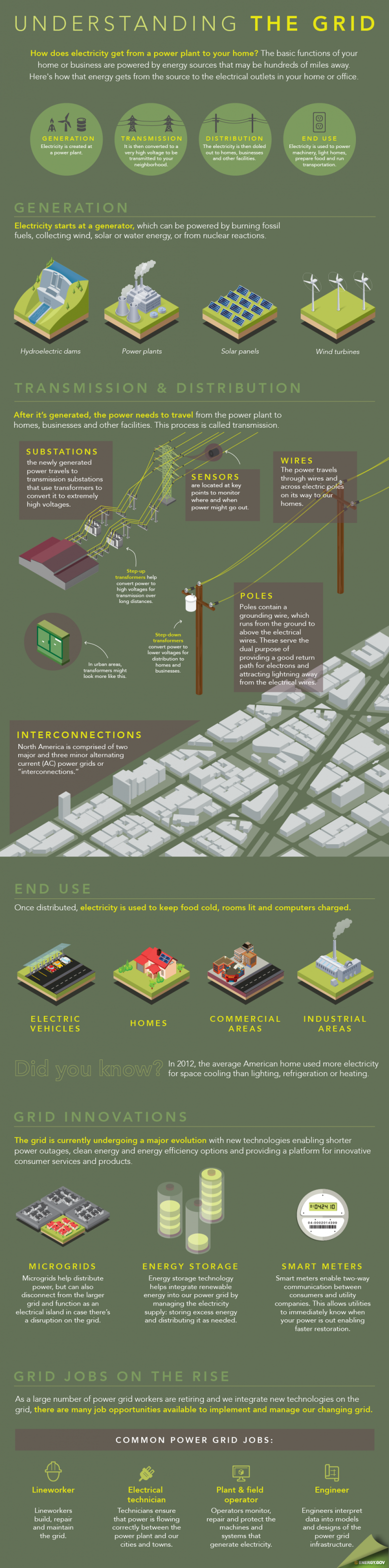 Understanding the Grid infographic energy