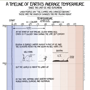 A Timeline of Earth's Average Temperature