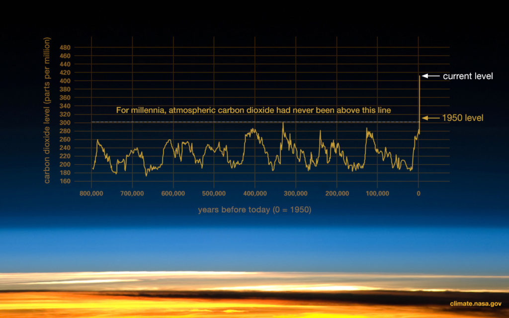 NASA graph showing the drastic increase in atmospheric carbon dioxide since 1950